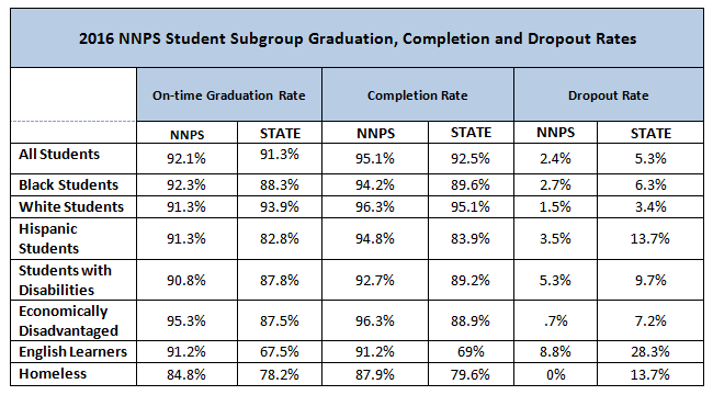 Chart: 2016 NNPS Student Subgroup Graduation, Completion and Dropout Rates