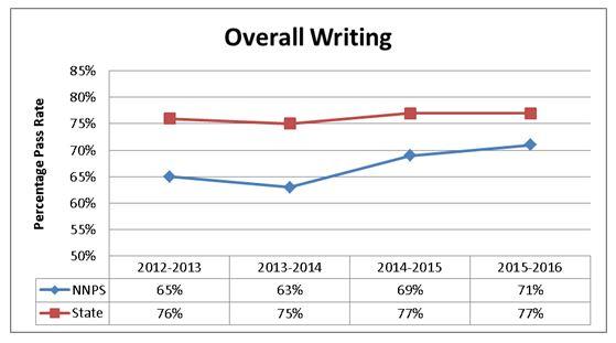 Overall Writing